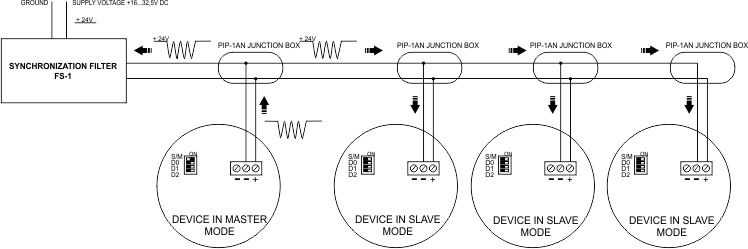 SO-Pd13 device network